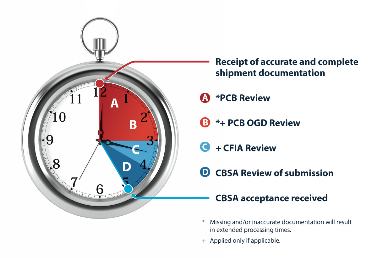 How Long Does It Take To Process a Canadian Customs Entry With Pacific Customs Brokers?