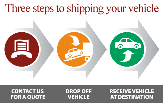 3 steps to shipping vehicle